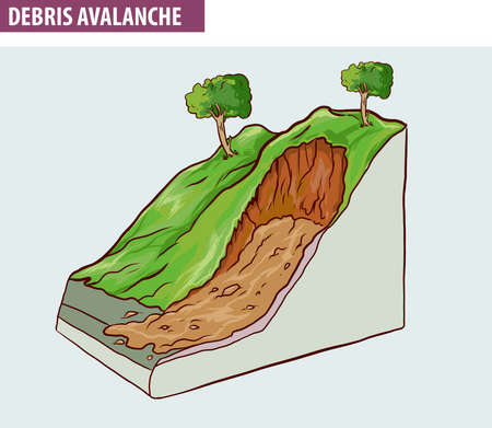 Creep, downhill creep or soil creep is the downward progression of soil. (DEBRIS AVALANCHE)