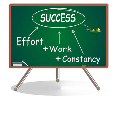 Blackboard with a diagram of Success in white and yellow on green.