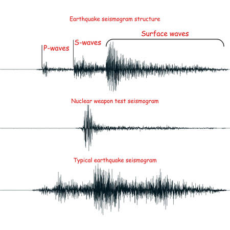 Seismogram, isolated on white. Realistic seismogram graphs vector illustrations. Structure of a seismogram. Typical earthquake and nuclear weapon test seismic waves graphs. Seismology design elements.