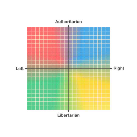 Political compass or political spectrum chart vector with ideologically representative political colours and horizontal socioeconomic and vertical sociocultural axis 矢量图像