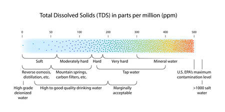 Water quality scale showing total dissolved solids (TDS) measured in parts per million (ppm) for various nature fresh water sources and filtering technologies, water hardness and contamination levels