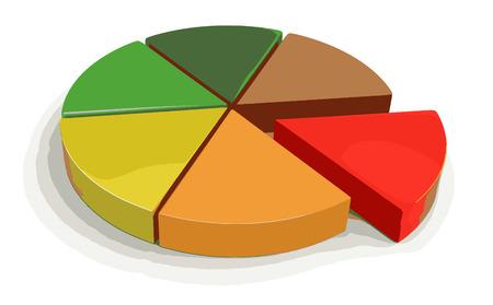 financial figures: Pie chart