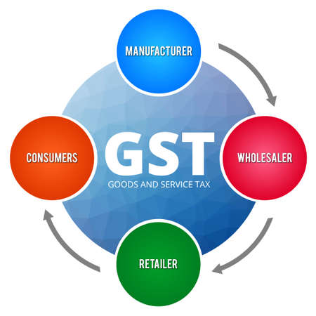 Editable vector GST process and cycle