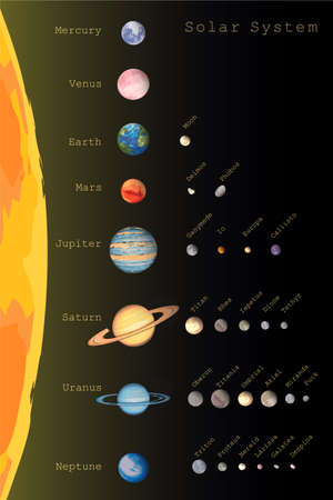 solar system of eight colorful planets and satellites with names. objects set isolated on black. infographic educational astronomical illustration Foto de archivo