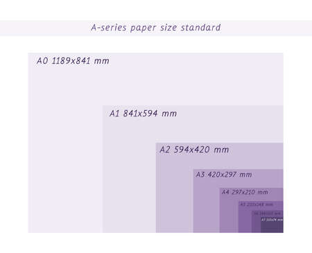 A-series paper formats size, A0 A1 A2 A3 A4 A5 A6 A7 with labels and dimensions in milimeters. International standard ISO paper size proportions the actual real millimeter size.
