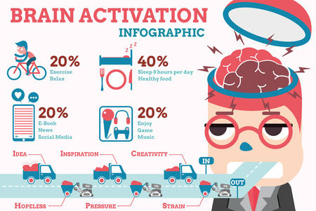 brain: brain activation infographic