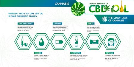 Beneficio del cannabis y aceite de CBD en su régimen de suplementos.
