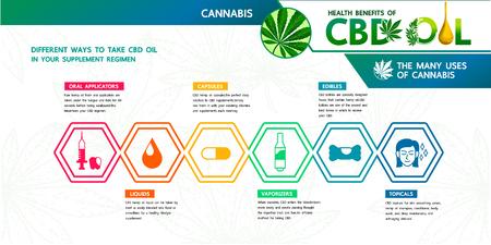 Benefici della cannabis e olio di CBD nel tuo regime di integratori. Vettoriali