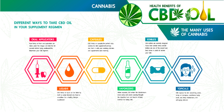 Cannabis benefit and CBD oil in your supplement regimen.