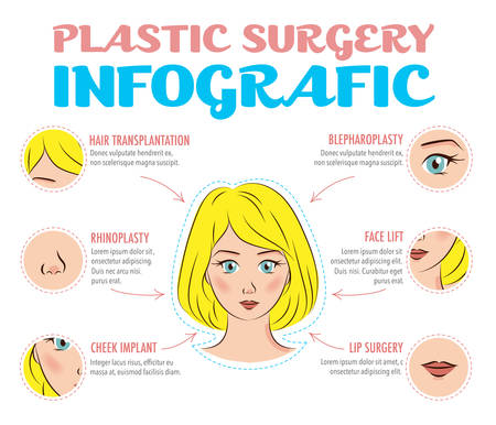 beauty surgery: Cosmetic plastic surgery infographics. Rhinoplasty, face lifting, blepharoplasty, eye and lip surgery, hair transplantation, cheek implants. Beauty care concept. Vector poster with elements and icons. Illustration
