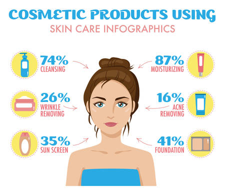 removing: Cosmetic products, face creams using infographics. Cleansing, acne, wrinkles removing, moisturizing, foundation, sunscreen. Skincare infographic, woman skin treatment. Vector isolated.