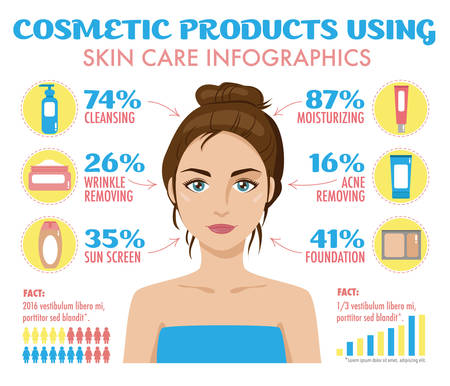 Cosmetic productsface creams using infographics. Cleansing, acne and wrinkles removing, moisturizing, foundation, sunscreen. Skin care infographic set with woman skin treatment and cosmetics symbols. Vector isolated. Illustration