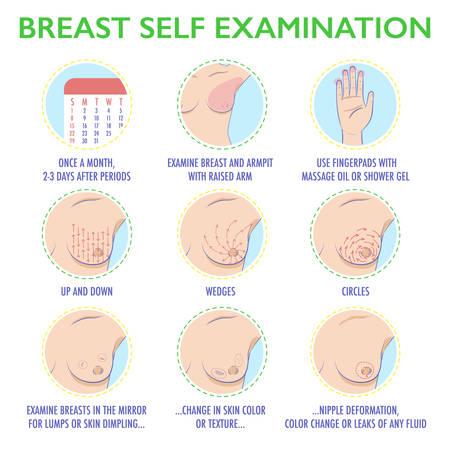 Jeu d'icônes d'auto-examen des seins. Infographie de l'examen mensuel du cancer du sein. Symptômes de la tumeur mammaire. Style coloré mignon. Illustration vectorielle.