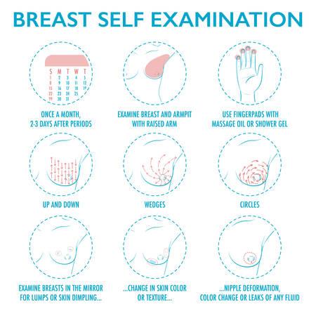 Instrukcja samodzielnego badania piersi. Zestaw ikon miesięcznego badania raka piersi. Objawy guza piersi. Ładny styl kreskówki. Ilustracja wektorowa na ulotki, broszury, zasoby internetowe, ośrodki zdrowia.
