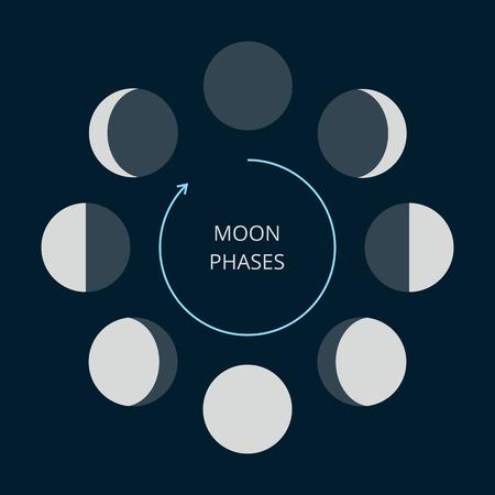 Iconos de las fases de la luna. Astronomía fases lunares. Ciclo completo de luna nueva a luna llena. Signos crescent y gibbous.