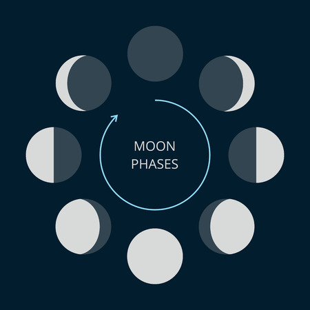 Moon phases icons. Astronomy lunar phases. Whole cycle from new moon to full moon. Crescent and gibbous signs. Illustration