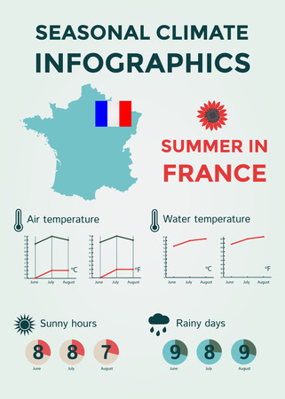 rainy days: Seasonal Climate Infographics. Weather, Air and Water Temperature, Sunny Hours and Rainy Days. Summer in France. Vector Illustration EPS10 Illustration