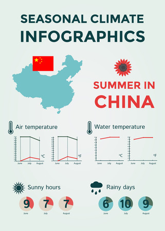 rainy season: Seasonal Climate Infographics. Weather, Air and Water Temperature, Sunny Hours and Rainy Days. Summer in China. Vector Illustration EPS10