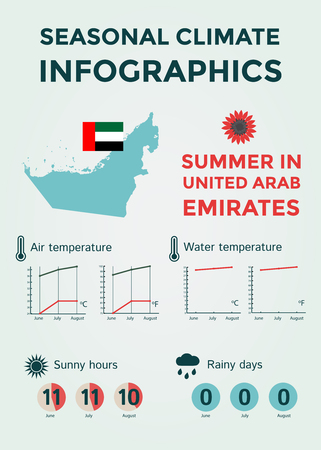 rainy days: Seasonal Climate Infographics. Weather, Air and Water Temperature, Sunny Hours and Rainy Days. Summer in United Arab Emirates. Vector Illustration EPS10 Illustration