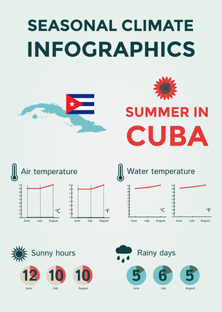 rainy days: Seasonal Climate Infographics. Weather, Air and Water Temperature, Sunny Hours and Rainy Days. Summer in Cuba.