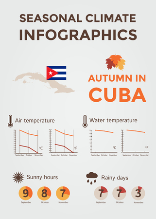 climate: Seasonal Climate Infographics. Weather, Air and Water Temperature, Sunny Hours and Rainy Days. Autumn in Cuba.