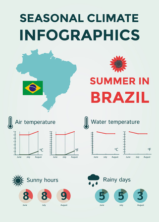 rainy days: Seasonal Climate Infographics. Weather, Air and Water Temperature, Sunny Hours and Rainy Days. Summer in Brazil.