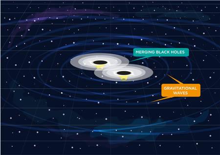 Twee Zwarte Gaten samenvoegen en Creëert gravitatiegolven en geluid