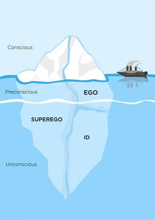 Metapher Eisbergs Strukturmodell für Psyche. Diagramm von id, Überich und Ego für die Verteidigung oder Bewältigungsmechanismus in der Psychologie, wo das unter Wasser liegende Teil das Unbewusste ist. Editierbare Clip Art.