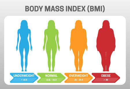 BMI Body Mass Index Vector Illustration with Woman Silhouette from Underweight to Obese. Obesity degrees with different weight.
