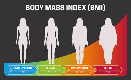 BMI Body Mass Index Black or Dark Infographic Chart Vector Illustration with Woman Silhouettes from Underweight to Obese Poster