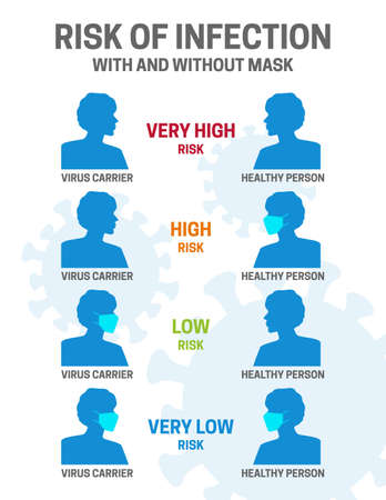 Risk of Covid Coronavirus Infection with and Without Mask