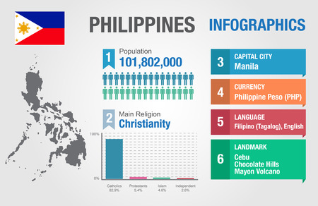 Philippines infographics, statistical data, Philippines information, vector illustration