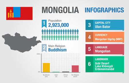 mongolia: Mongolia infographics, statistical data, Mongolia information, vector illustration