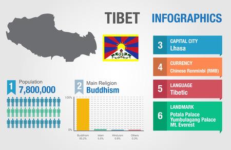 tibet: Tibet infographics, statistical data, Tibet information, vector illustration