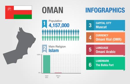 oman: Oman infographics
