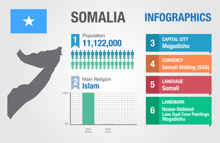 Somalia infographics, statistical data, Somalia information, vector illustration