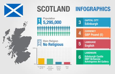 statistical: Scotland infographics, statistical data, Scotland information, vector illustration