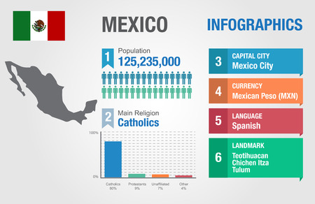 Mexico infographics, statistical data, Mexico information, vector illustration