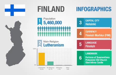 finland: Finland infographics, statistical data, Finland information, vector illustration