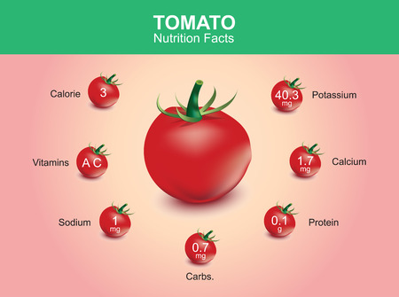 potassium: tomato nutrition facts tomato fruit with information tomato vector