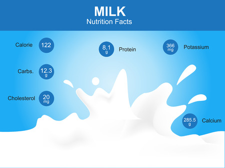 milk nutrition facts milk with information milk vector