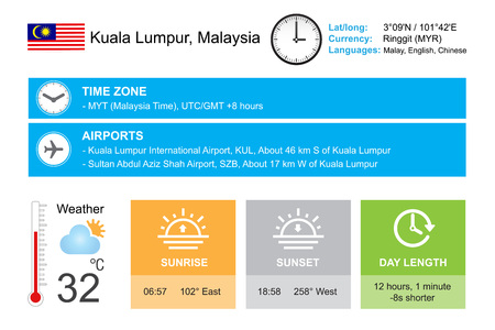 timezone: Kuala Lumpur, Malaysia. Infographic design. Time and Date. Weather widgets template. Infographic isolated on white.