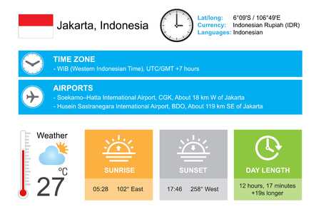 timezone: Infographic design. Time and Date. Weather widgets template. Jakarta, Indonesia. Infographic isolated on white.