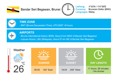 timezone: Bandar Seri Begawan, Brunei. Infographic design. Time and Date. Weather widgets template. Infographic isolated on white.