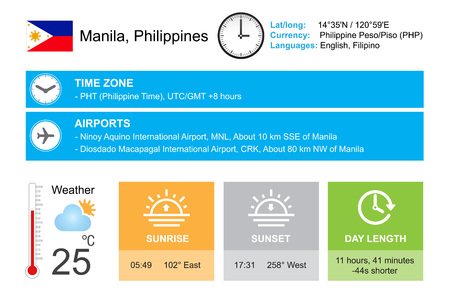 timezone: Manila, Philippines.  Infographic design. Time and Date. Weather widgets template. Infographic isolated on white.