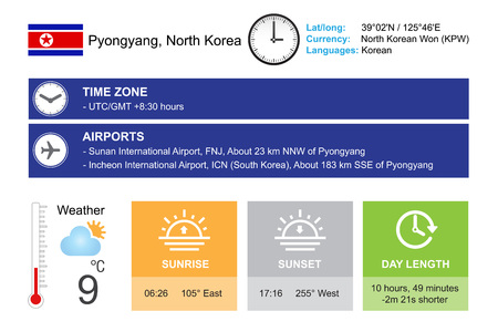 timezone: Pyongyang, North Korea. Infographic design. Time and Date. Weather widgets template. Infographic isolated on white. Illustration