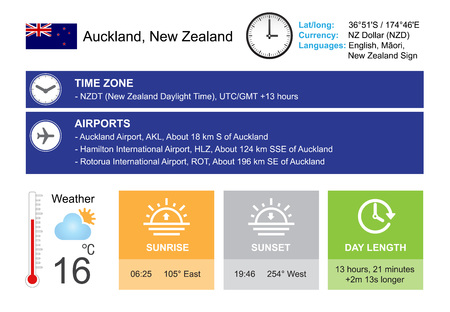 timezone: Auckland, New Zealand. Infographic design. Time and Date. Weather widgets template.  Infographic isolated on white. Illustration
