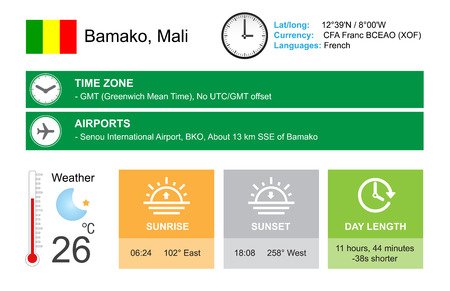 timezone: Bamako, Mali. Mali Infographic design. Time and Date. Weather widgets template. Infographic isolated on white.