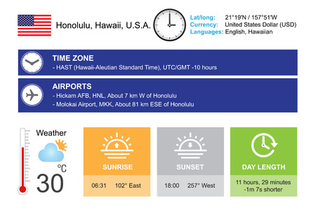 timezone: Honolulu, Hawaii, U.S.A. Infographic design. Time and Date. Weather widgets template. Infographic isolated on white. Illustration