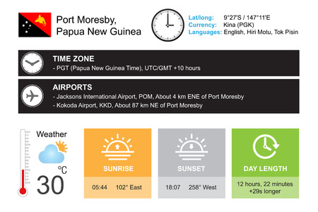 timezone: Port Moresby, Papua New Guinea. Infographic design. Time and Date. Weather widgets template. Infographic isolated on white.